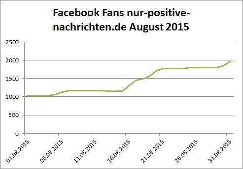 Facebook-Fan Entwicklung August 2015