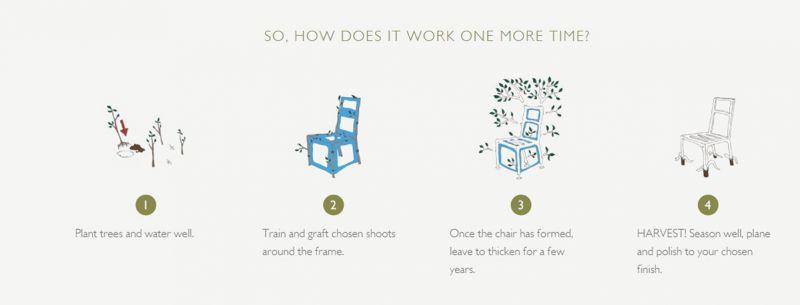 Herstellung der Stühle