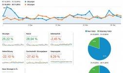 Nur positive Nachrichten Blog Statistik Dezmeber
