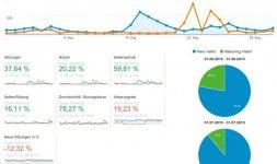 Blog Statistiken August 2015