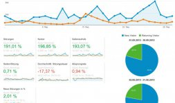 Positive Nachrichten Statistiken September 2015