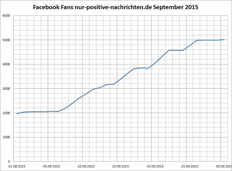 Positive Nachrichten Statistiken September 2015 Facebook Fans
