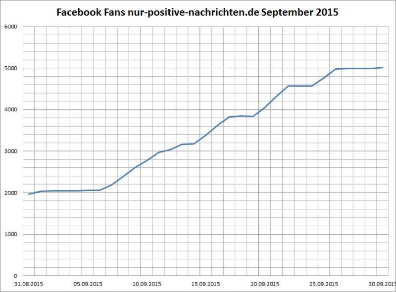 Positive Nachrichten Statistiken September 2015 Facebook Fans