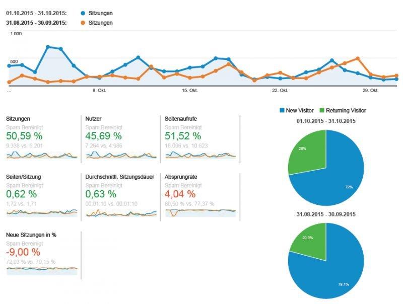 Blog Statistik - Nur positive Nachrichten